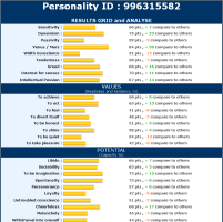 dating persona test results